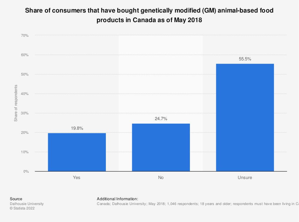 Statistic: Share of consumers that have bought genetically modified (GM) animal-based food products in Canada as of May 2018 | Statista