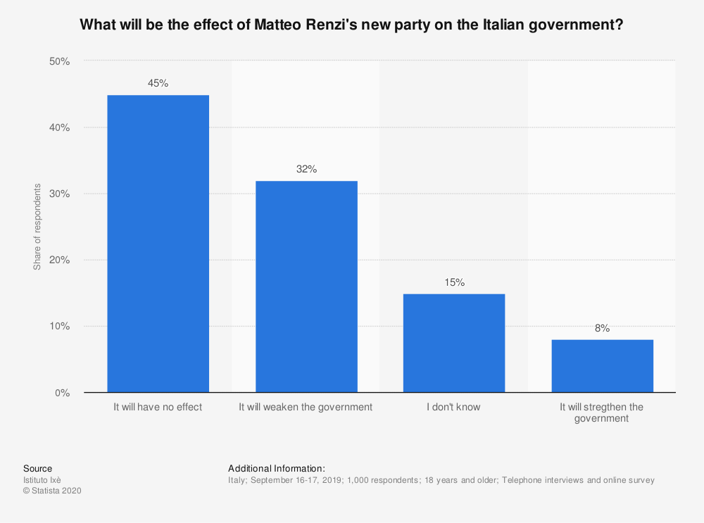 Statistic: What will be the effect of Matteo Renzi's new party on the Italian government?   Statista