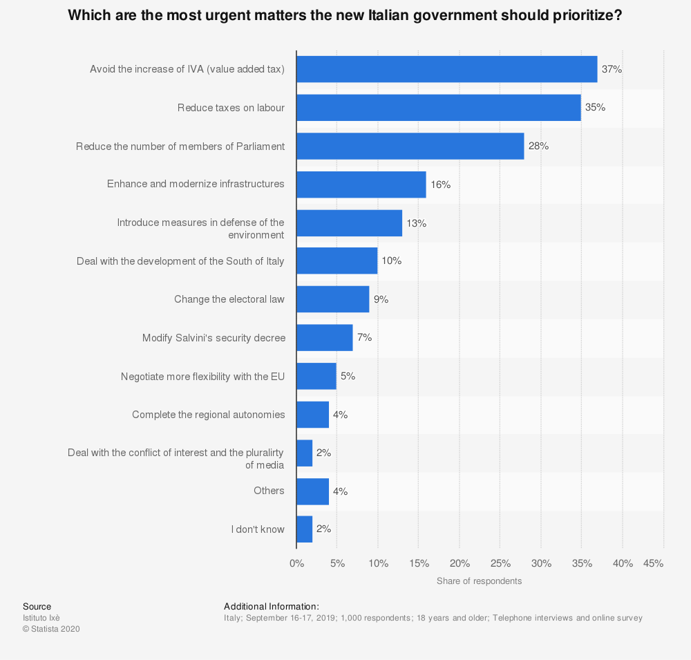Statistic: Which are the most urgent matters the new Italian government should prioritize? | Statista