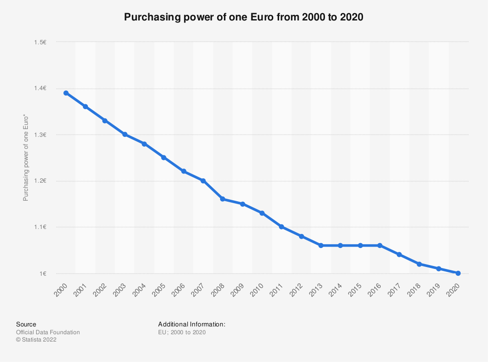 Statistic: Purchasing power of one Euro from 2000 to 2020 | Statista