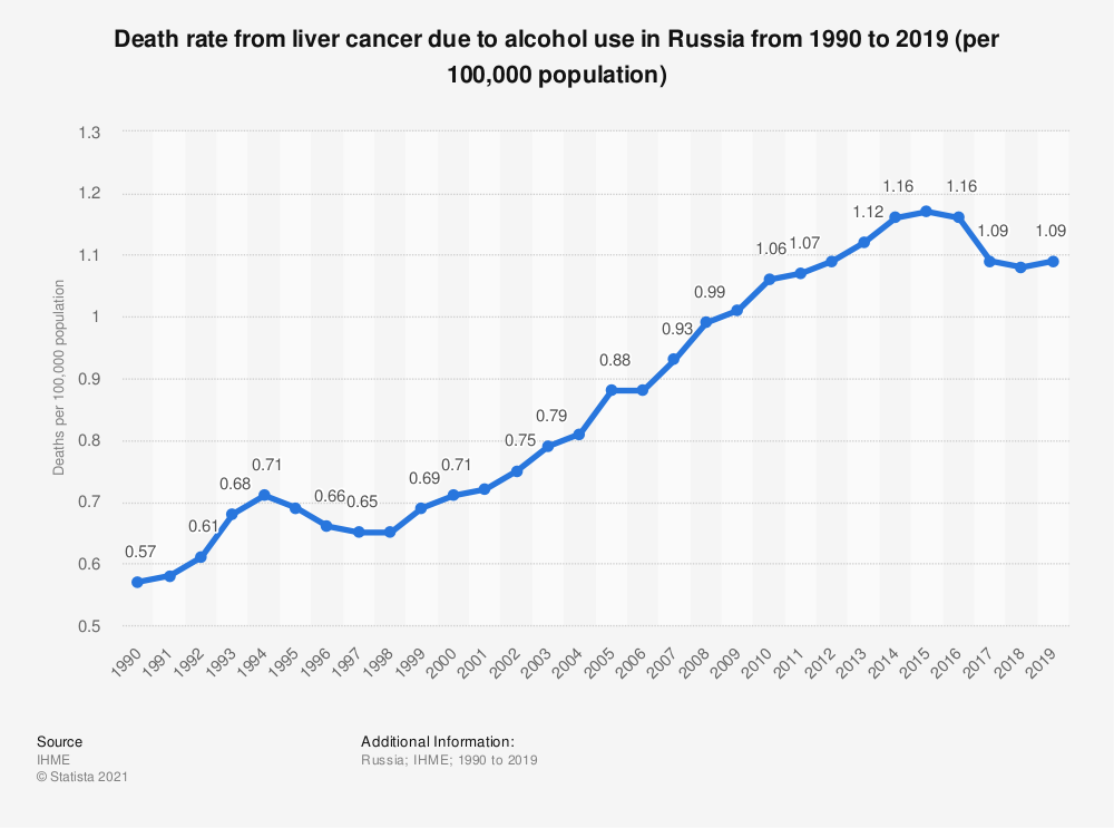 Statistic: Death rate from liver cancer due to alcohol use in Russia from 1990 to 2019 (per 100,000 population) | Statista