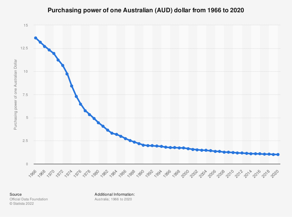 Statistic: Purchasing power of one Australian (AUD) dollar from 1966 to 2020   Statista