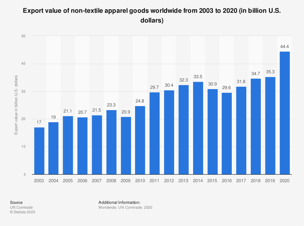 Statistic: Export value of non-textile apparel goods worldwide from 2003 to 2019 (in billion U.S. dollars)* | Statista