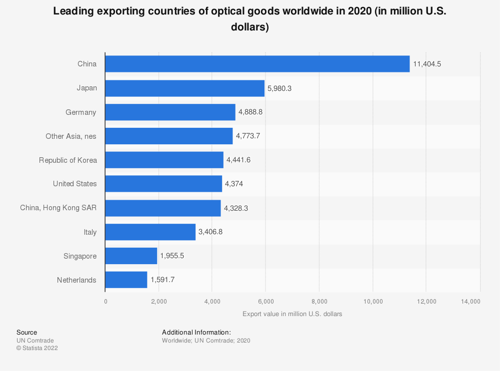 Statistic: Leading exporting countries of optical goods worldwide in 2018 (in million U.S. dollars) | Statista