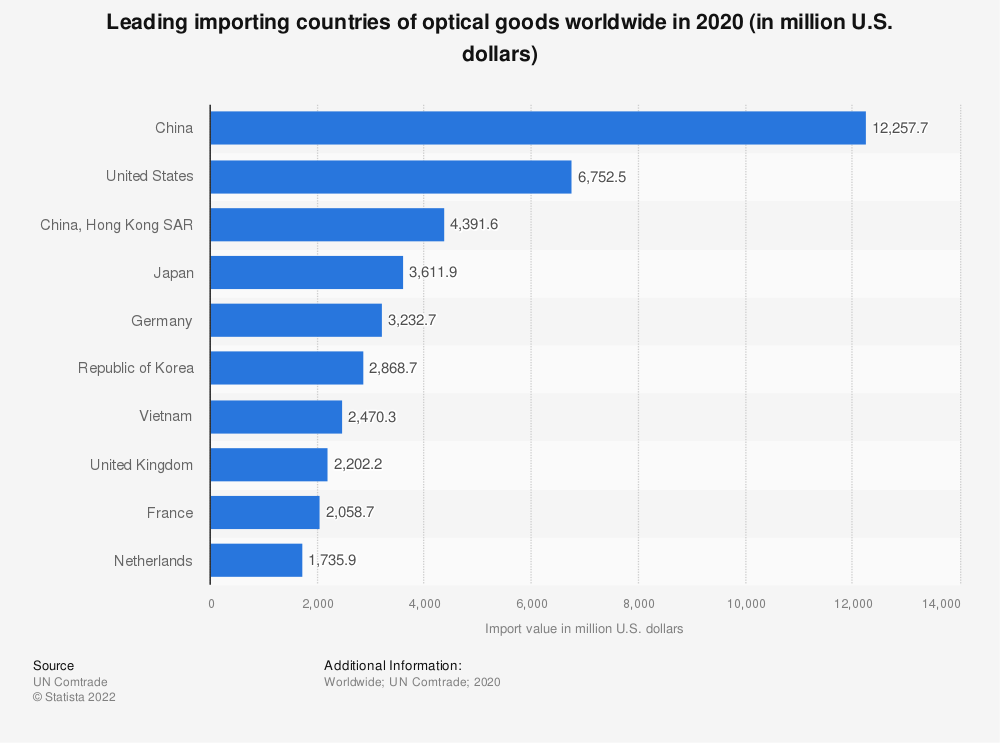 Statistic: Leading importing countries of optical goods worldwide in 2018 (in million U.S. dollars) | Statista
