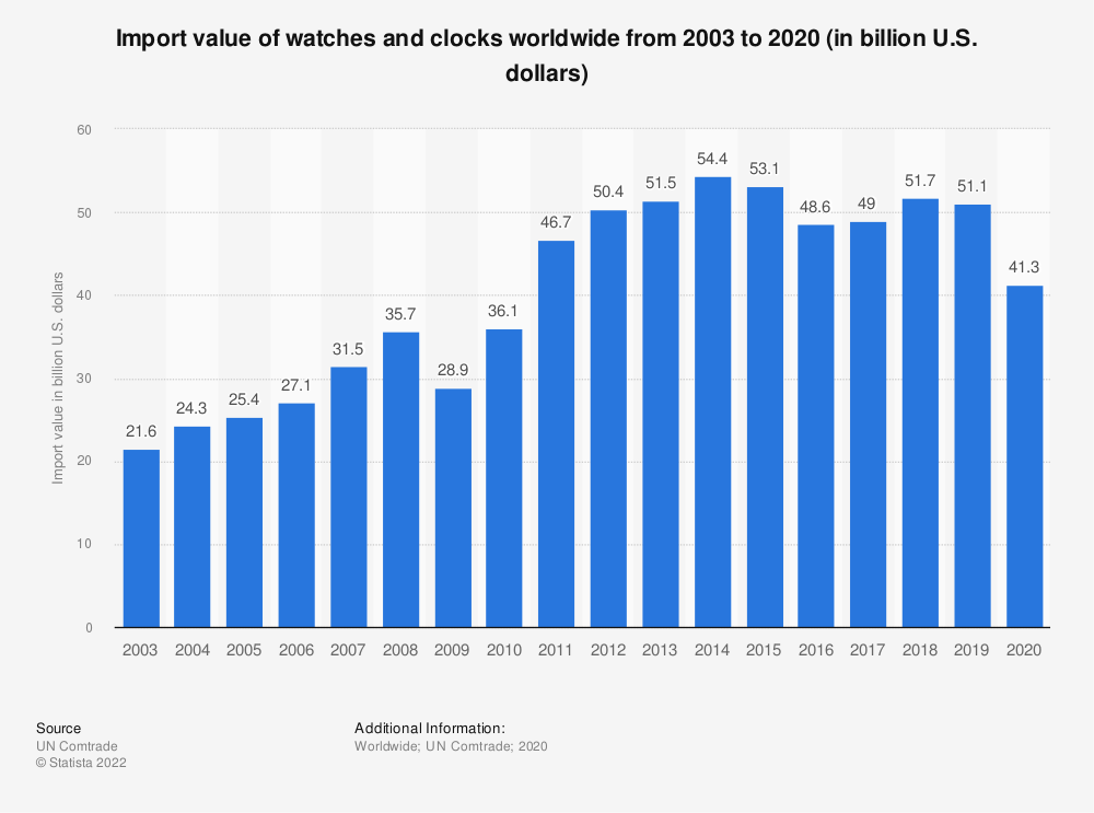 Statistic: Import value of watches and clocks worldwide from 2003 to 2018 (in billion U.S. dollars) | Statista