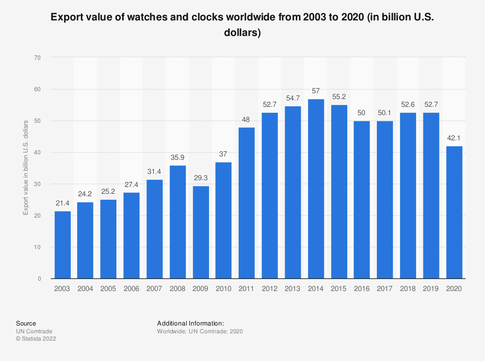 Statistic: Export value of watches and clocks worldwide from 2003 to 2017 (in billion U.S. dollars) | Statista