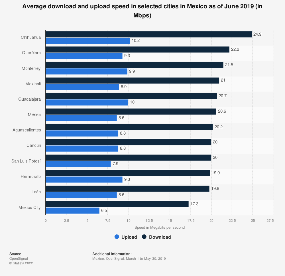 Statistic: Average download and upload speed in selected cities in Mexico as of June 2019 (in Mbps)  | Statista