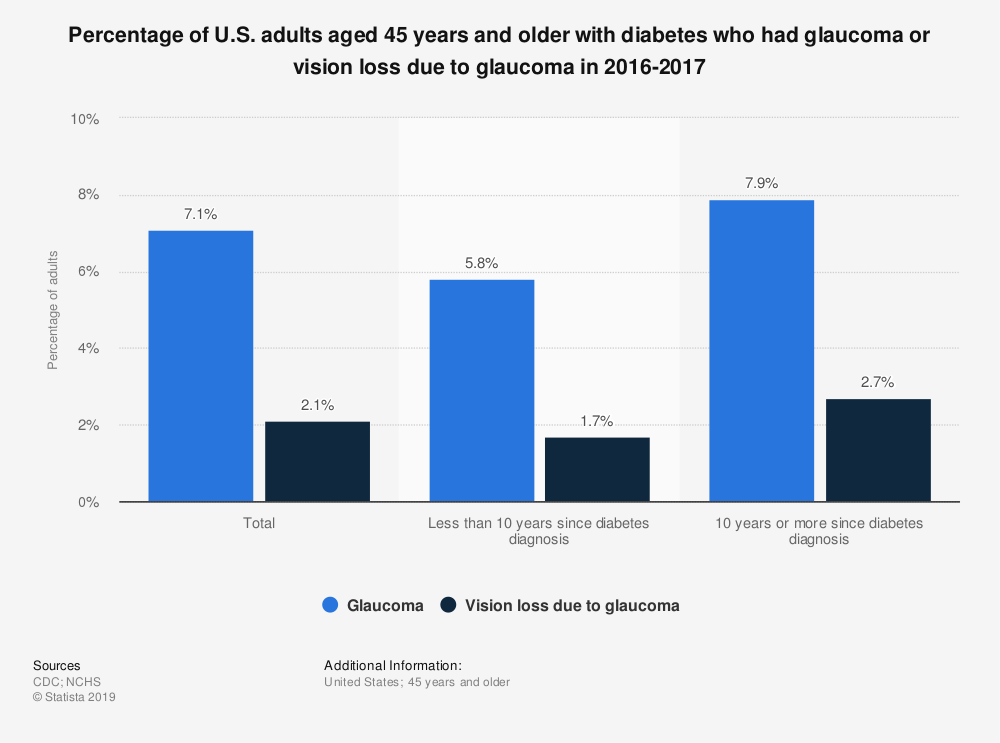 Statistic: Percentage of U.S. adults aged 45 years and older with diabetes who had glaucoma or vision loss due to glaucoma in 2016-2017 | Statista