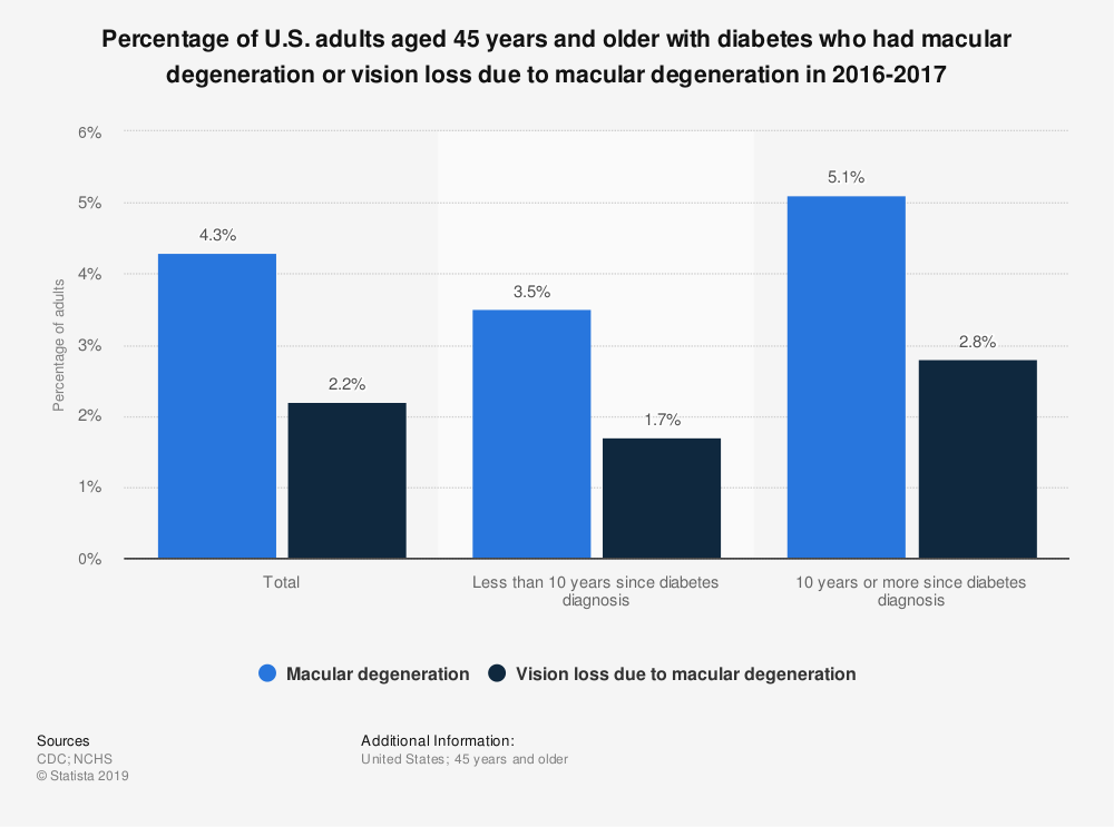 Statistic: Percentage of U.S. adults aged 45 years and older with diabetes who had macular degeneration or vision loss due to macular degeneration in 2016-2017 | Statista