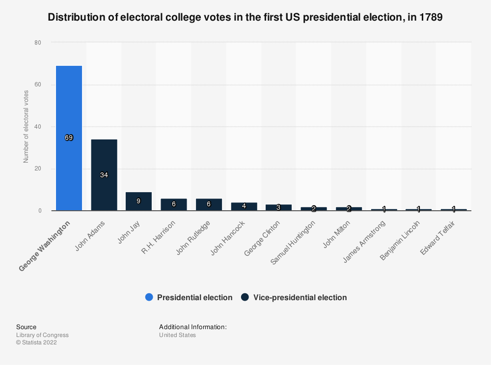 Statistic: Distribution of electoral college votes in the first US presidential election, in 1789   Statista