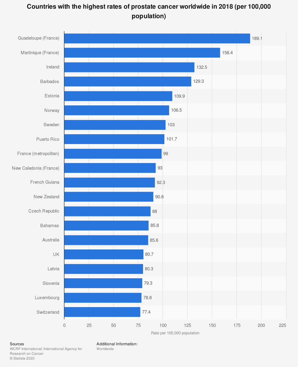 Statistic: Countries with the highest rates of prostate cancer worldwide in 2018 (per 100,000 population) | Statista