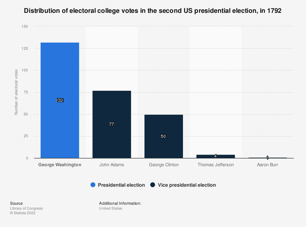Statistic: Distribution of electoral college votes in the second US presidential election, in 1792 | Statista