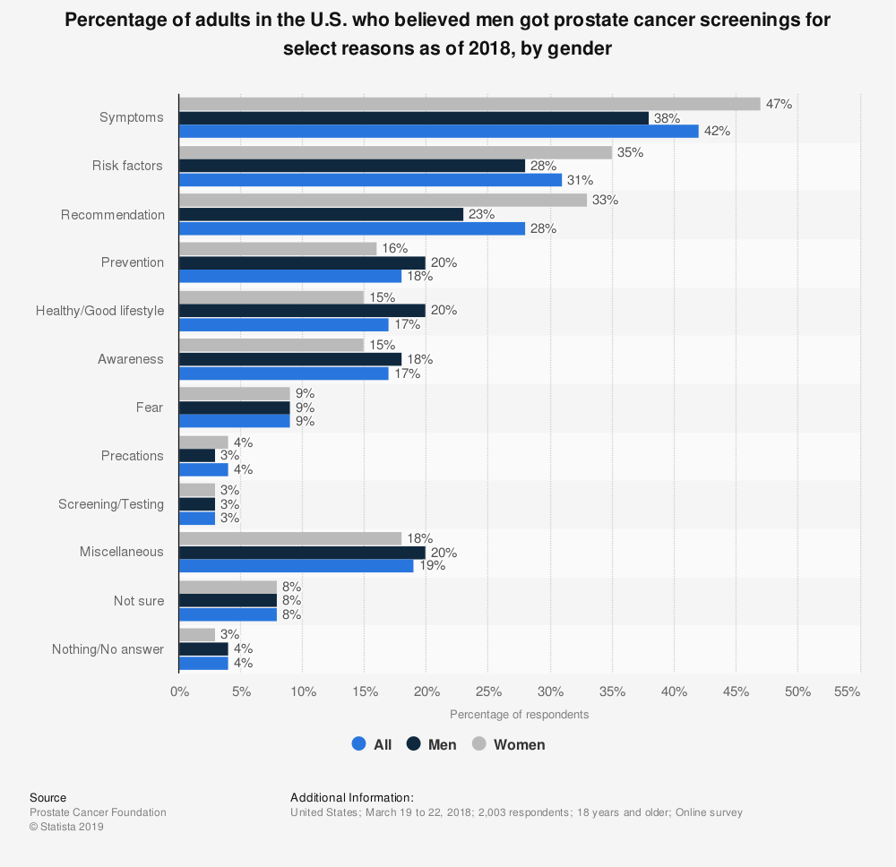 Statistic: Percentage of adults in the U.S. who believed men got prostate cancer screenings for select reasons as of 2018, by gender | Statista