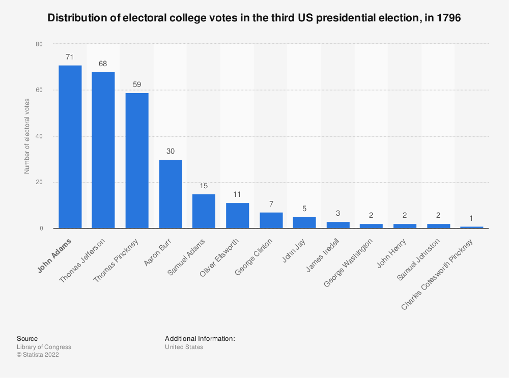 Statistic: Distribution of electoral college votes in the third US presidential election, in 1796 | Statista