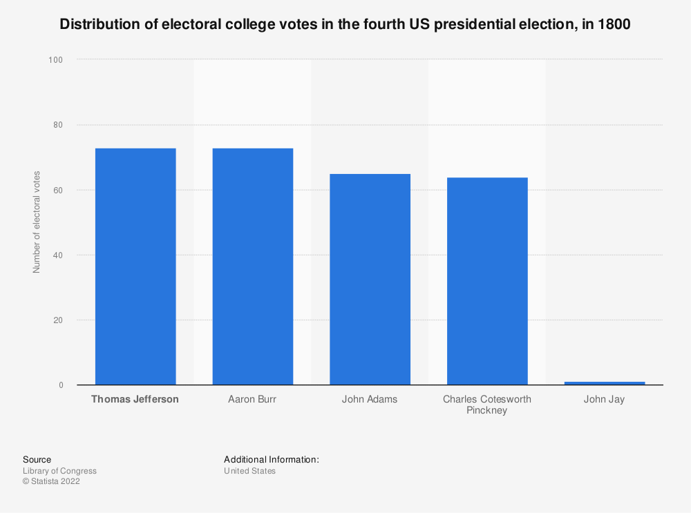 Statistic: Distribution of electoral college votes in the fourth US presidential election, in 1800   Statista