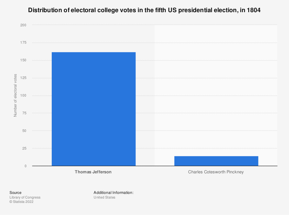 Statistic: Distribution of electoral college votes in the fifth US presidential election, in 1804 | Statista