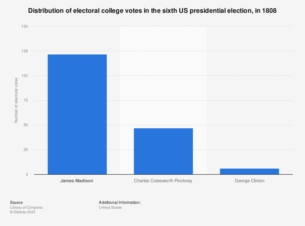 Statistic: Distribution of electoral college votes in the sixth US presidential election, in 1808 | Statista