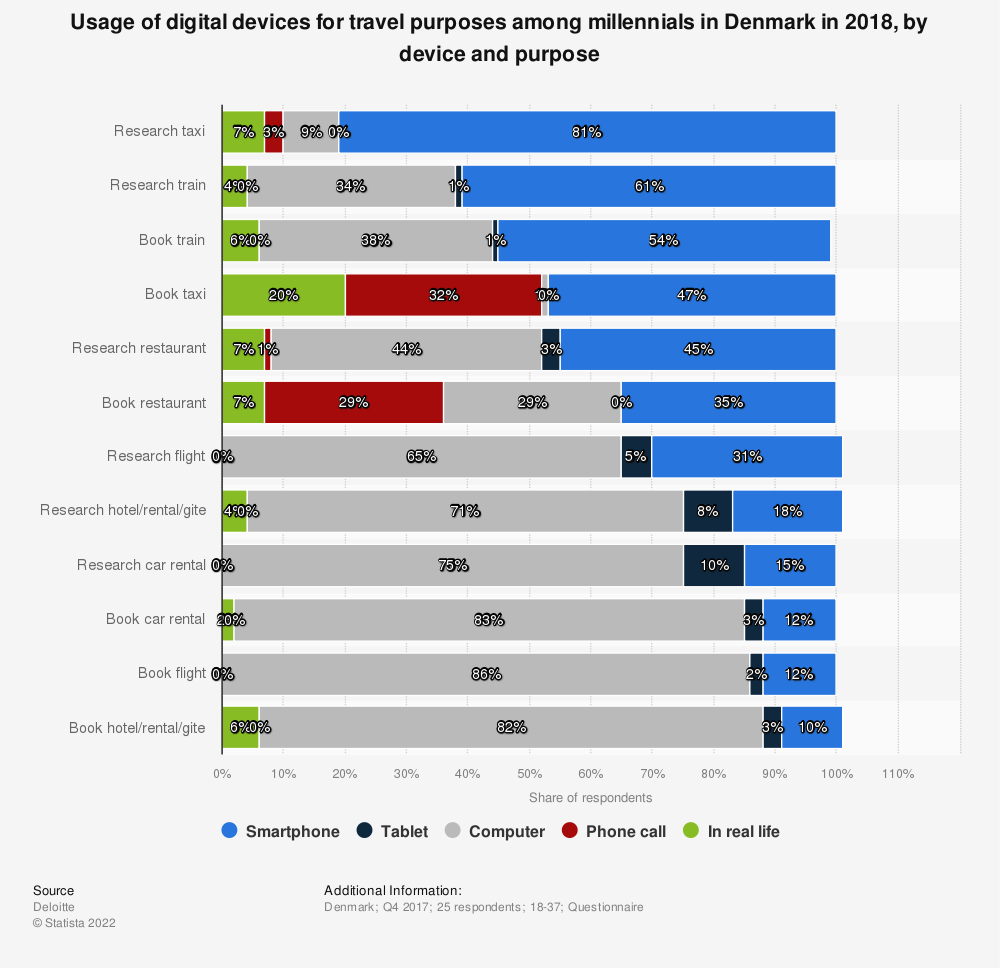 Statistic: Usage of digital devices for travel purposes among millennials in Denmark in 2018, by device and purpose  | Statista