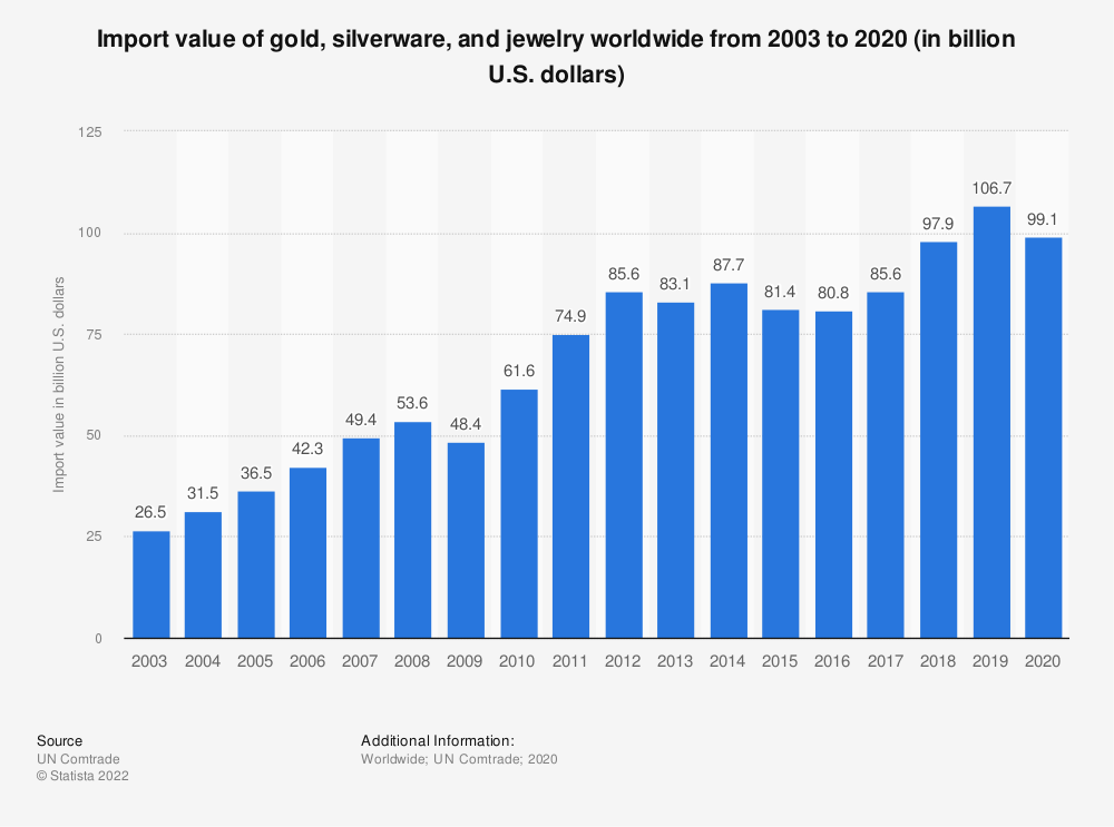 Statistic: Import value of gold, silverware, and jewelry worldwide from 2003 to 2018 (in billion U.S. dollars)* | Statista