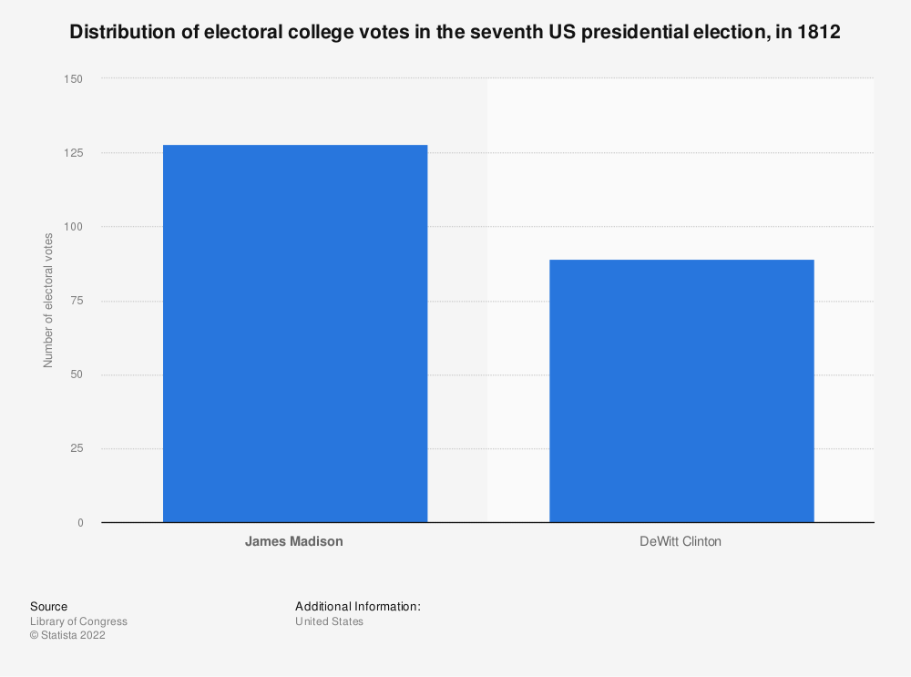 Statistic: Distribution of electoral college votes in the seventh US presidential election, in 1812 | Statista