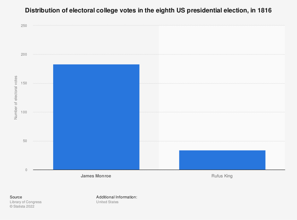 Statistic: Distribution of electoral college votes in the eighth US presidential election, in 1816 | Statista