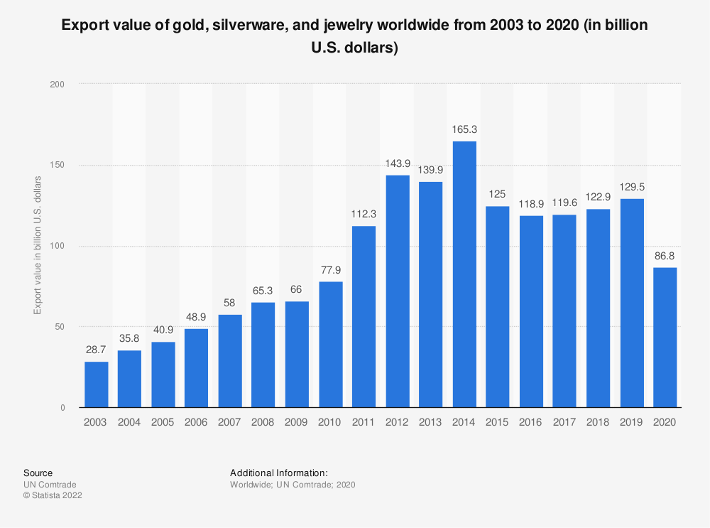 Statistic: Export value of gold, silverware, and jewelry worldwide from 2003 to 2017 (in billion U.S. dollars)* | Statista