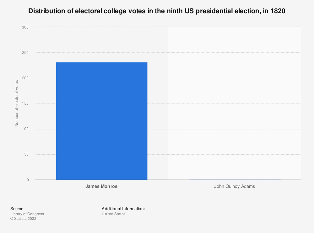 Statistic: Distribution of electoral college votes in the ninth US presidential election, in 1820 | Statista