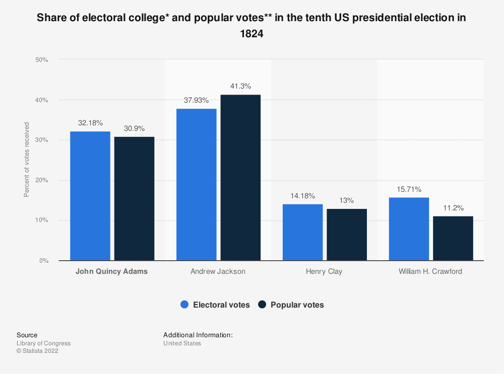 Statistic: Share of electoral college* and popular votes** in the tenth US presidential election in 1824 | Statista