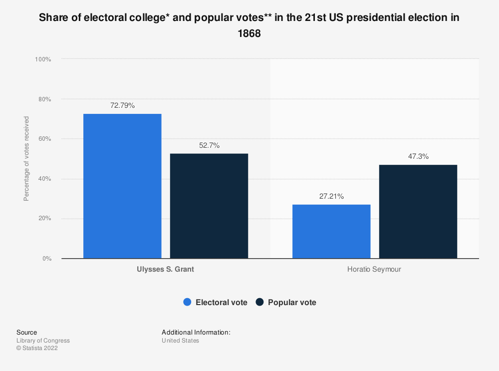 Statistic: Share of electoral college* and popular votes** in the 21st US presidential election in 1868 | Statista