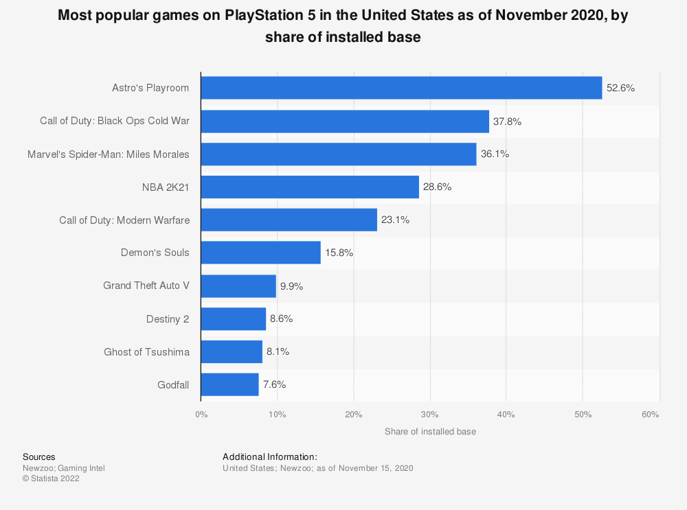Statistic: Most popular games on PlayStation 5 in the United States as of November 2020, by share of installed base | Statista