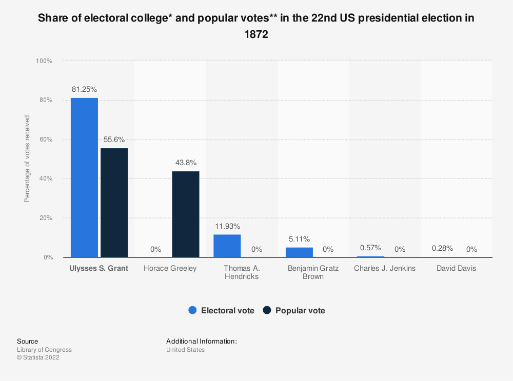 Statistic: Share of electoral college* and popular votes** in the 22nd US presidential election in 1872   Statista