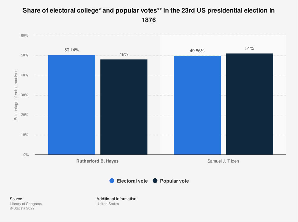 Statistic: Share of electoral college* and popular votes** in the 23rd US presidential election in 1876   Statista