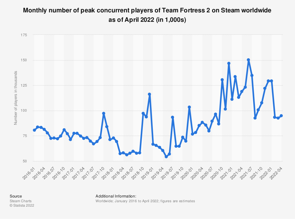 Statistic: Monthly number of peak concurrent players of Team Fortress 2 on Steam worldwide as of February 2021 (in 1,000s) | Statista