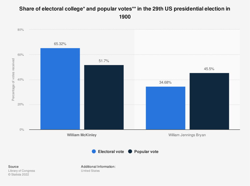 Statistic: Share of electoral college* and popular votes** in the 29th US presidential election in 1900 | Statista