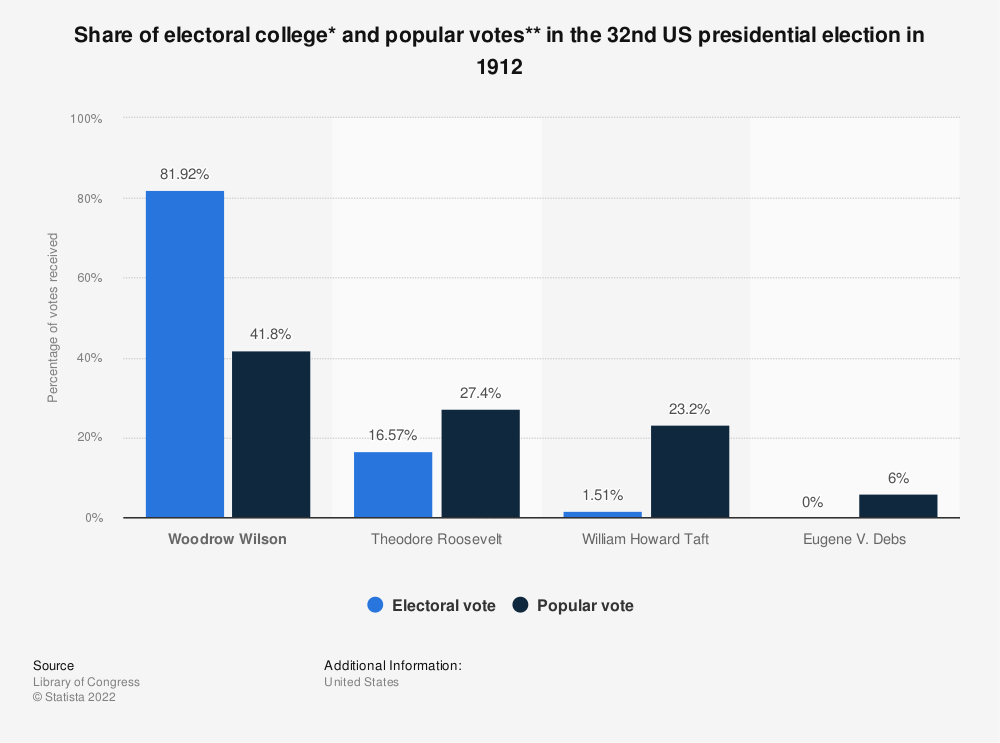 Statistic: Share of electoral college* and popular votes** in the 32nd US presidential election in 1912 | Statista