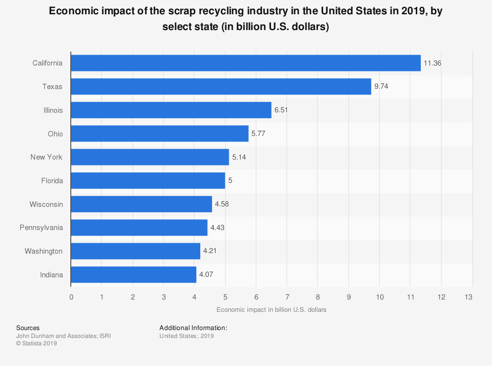 Statistic: Economic impact of the scrap recycling industry in the United States in 2019, by select state (in billion U.S. dollars) | Statista