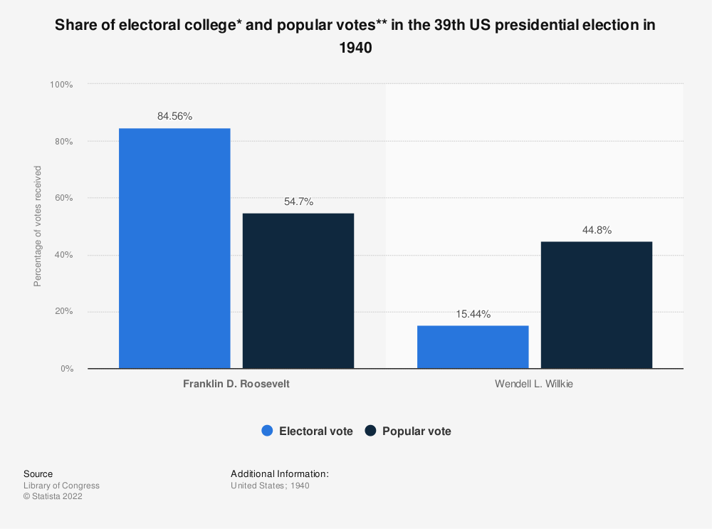 Statistic: Share of electoral college* and popular votes** in the 39th US presidential election in 1940 | Statista