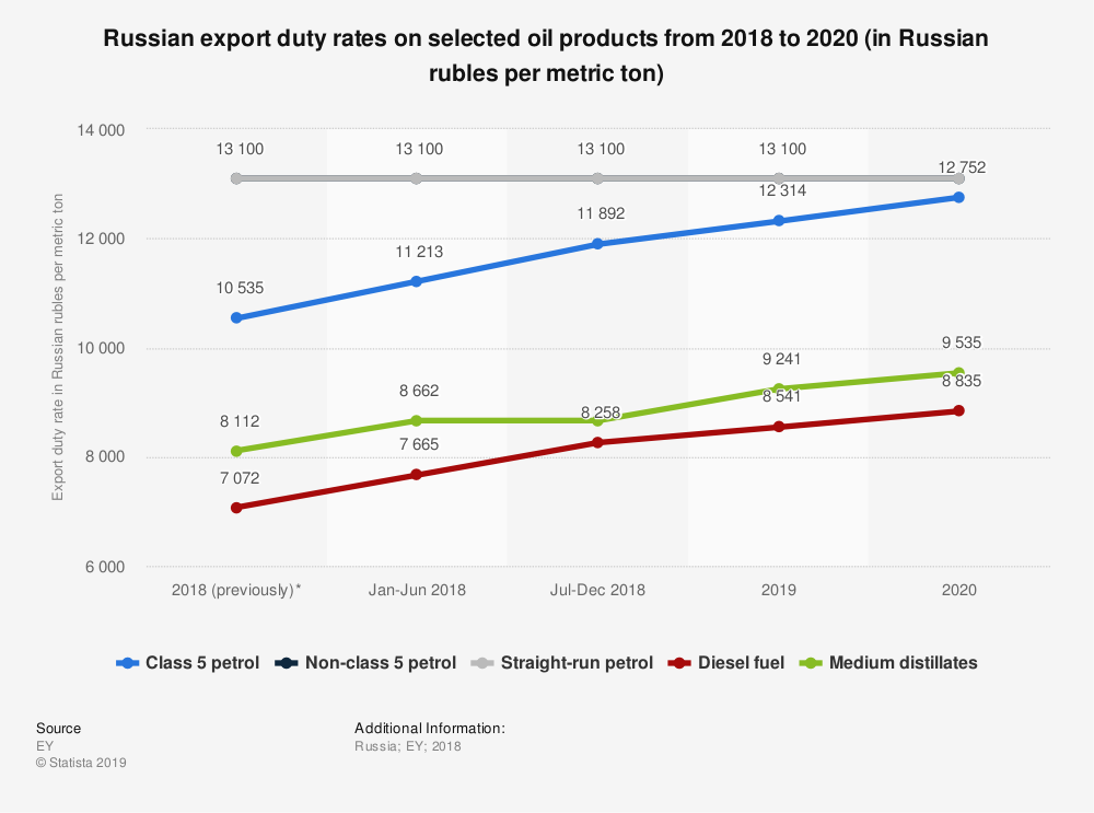Statistic: Russian export duty rates on selected oil products from 2018 to 2020 (in Russian rubles per metric ton) | Statista