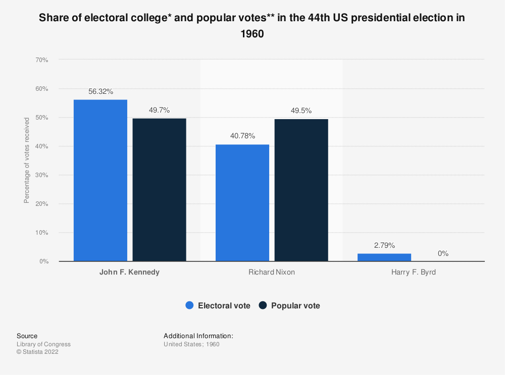 Statistic: Share of electoral college* and popular votes** in the 44th US presidential election in 1960 | Statista