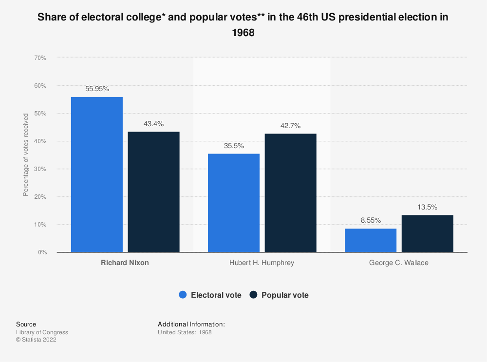 Statistic: Share of electoral college* and popular votes** in the 46th US presidential election in 1968 | Statista