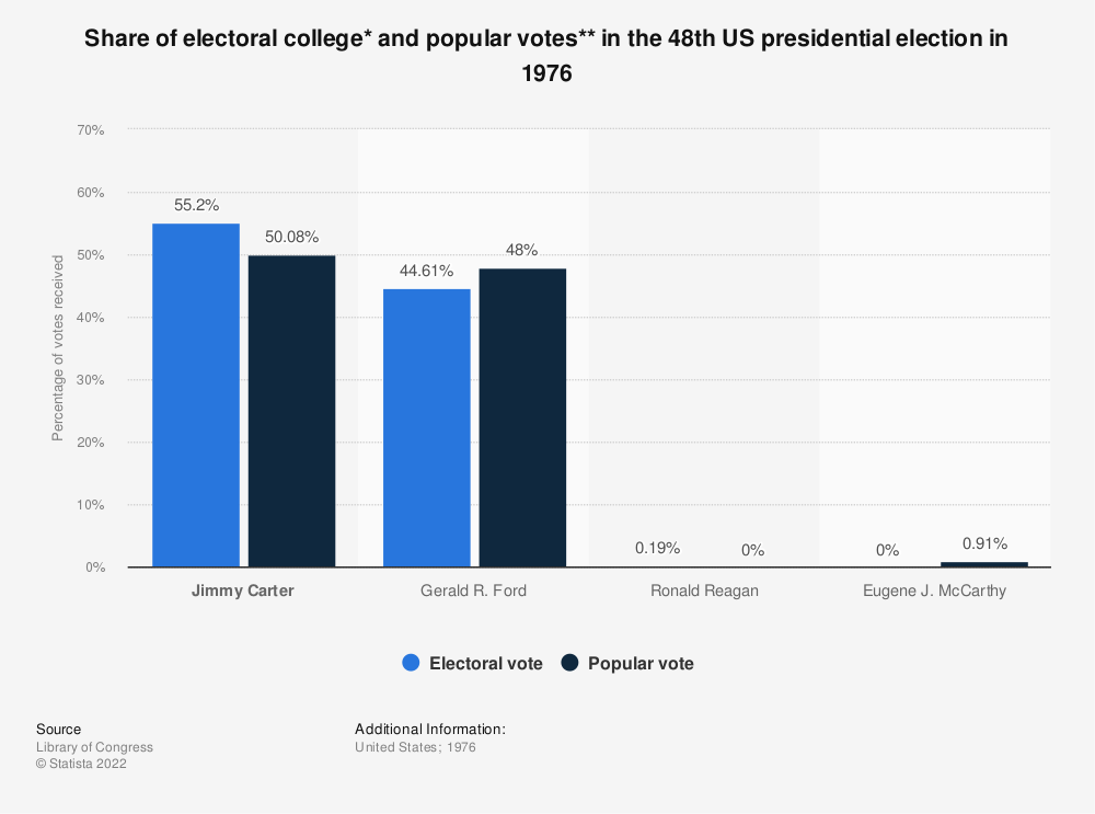 Statistic: Share of electoral college* and popular votes** in the 48th US presidential election in 1976 | Statista