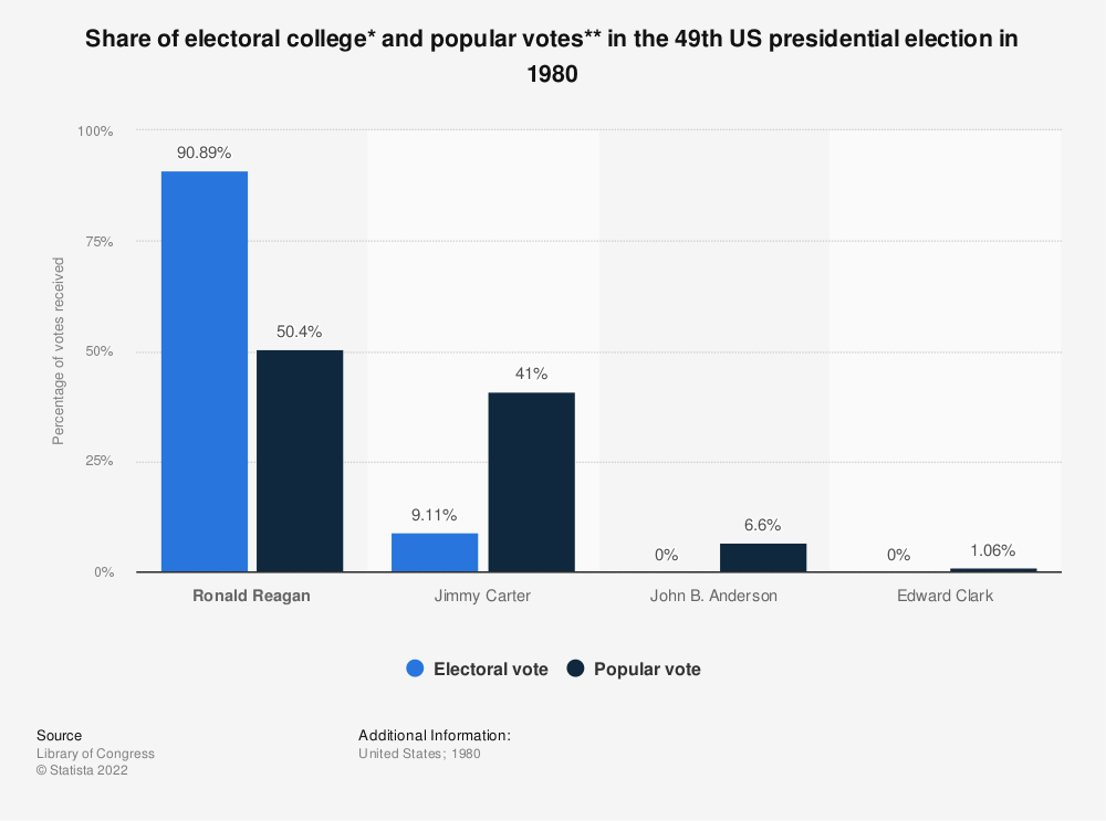 Statistic: Share of electoral college* and popular votes** in the 49th US presidential election in 1980 | Statista