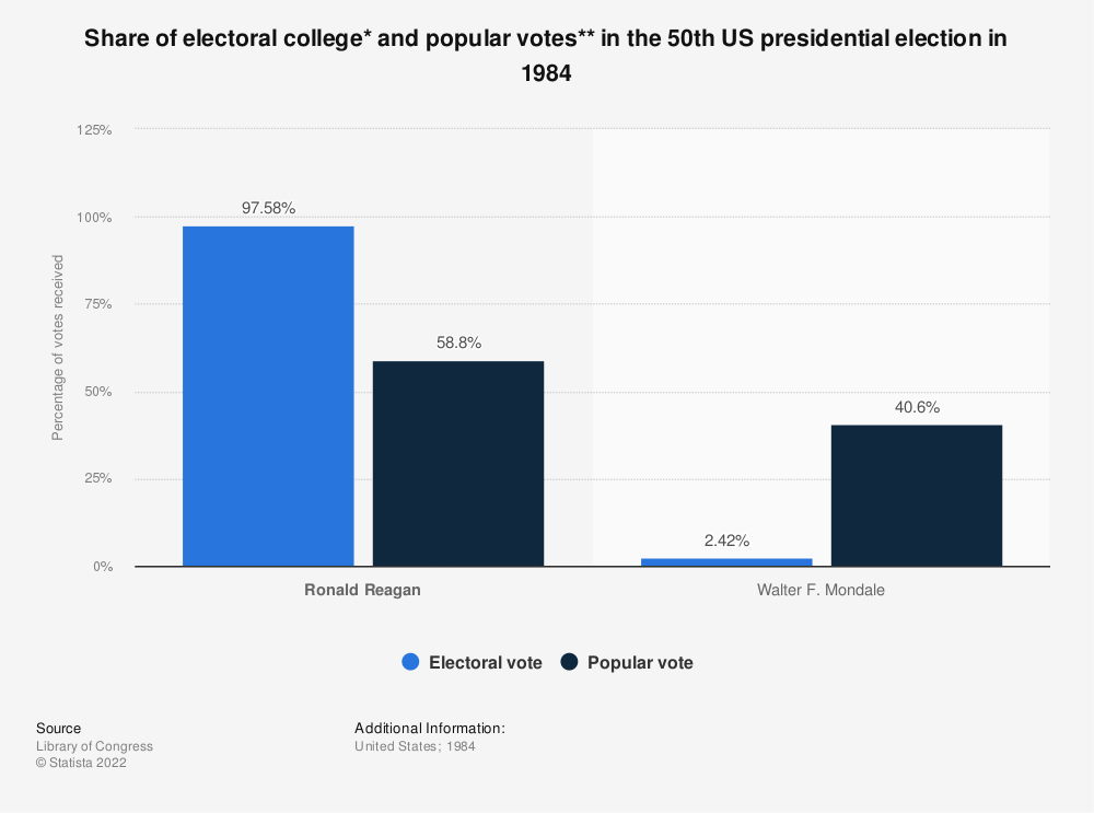 Statistic: Share of electoral college* and popular votes** in the 50th US presidential election in 1984 | Statista