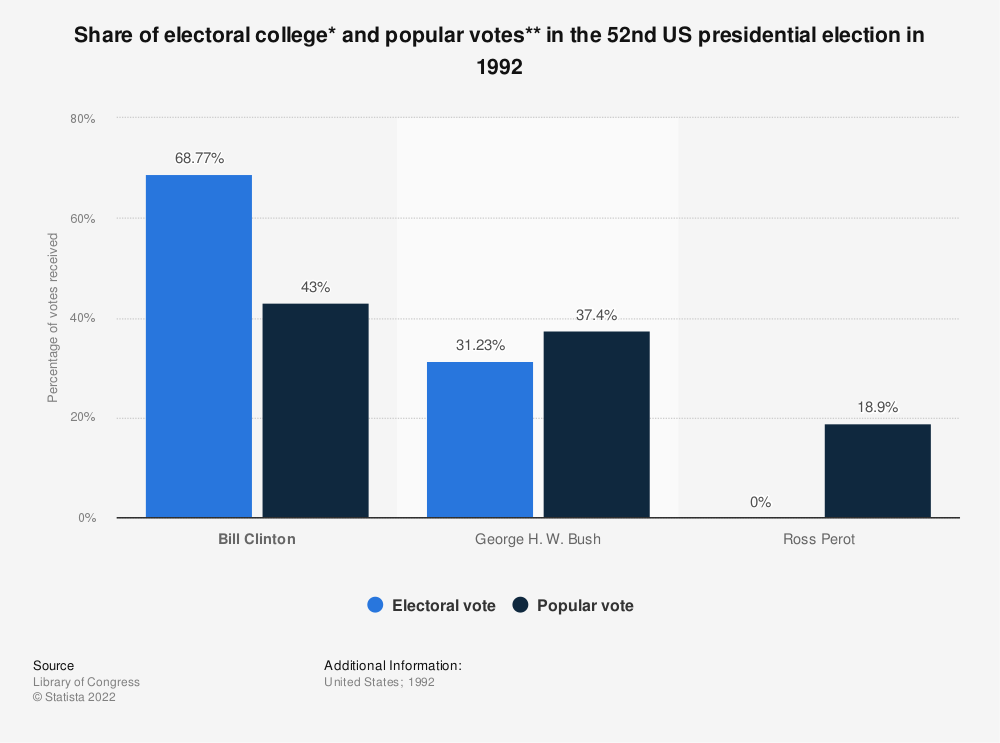 Statistic: Share of electoral college* and popular votes** in the 52nd US presidential election in 1992 | Statista