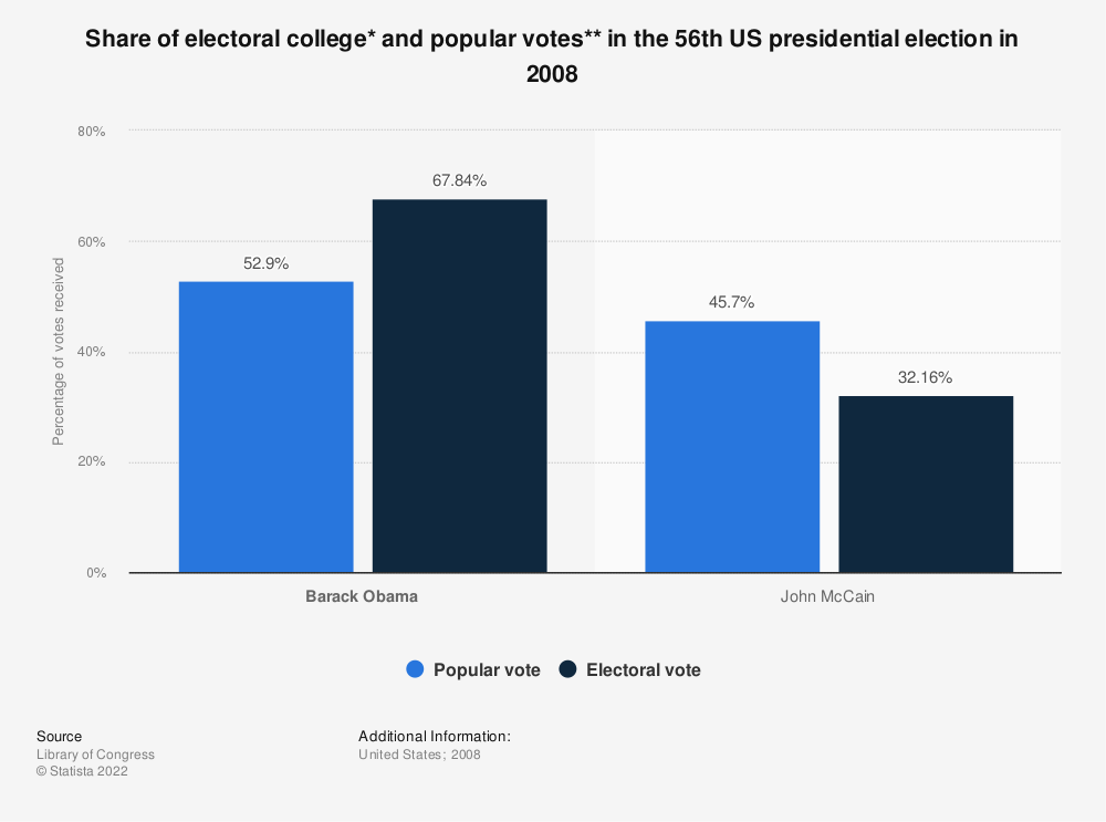 Statistic: Share of electoral college* and popular votes** in the 56th US presidential election in 2008 | Statista