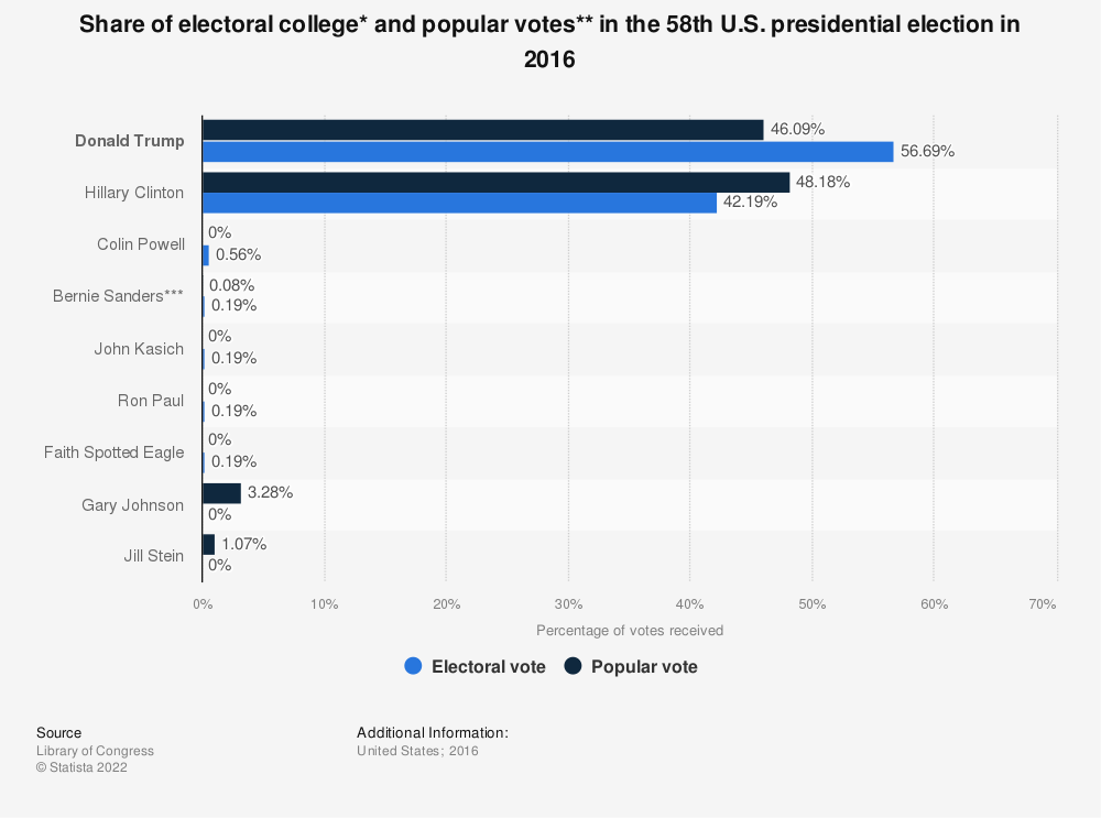 Statistic: Share of electoral college* and popular votes** in the 58th U.S. presidential election in 2016 | Statista