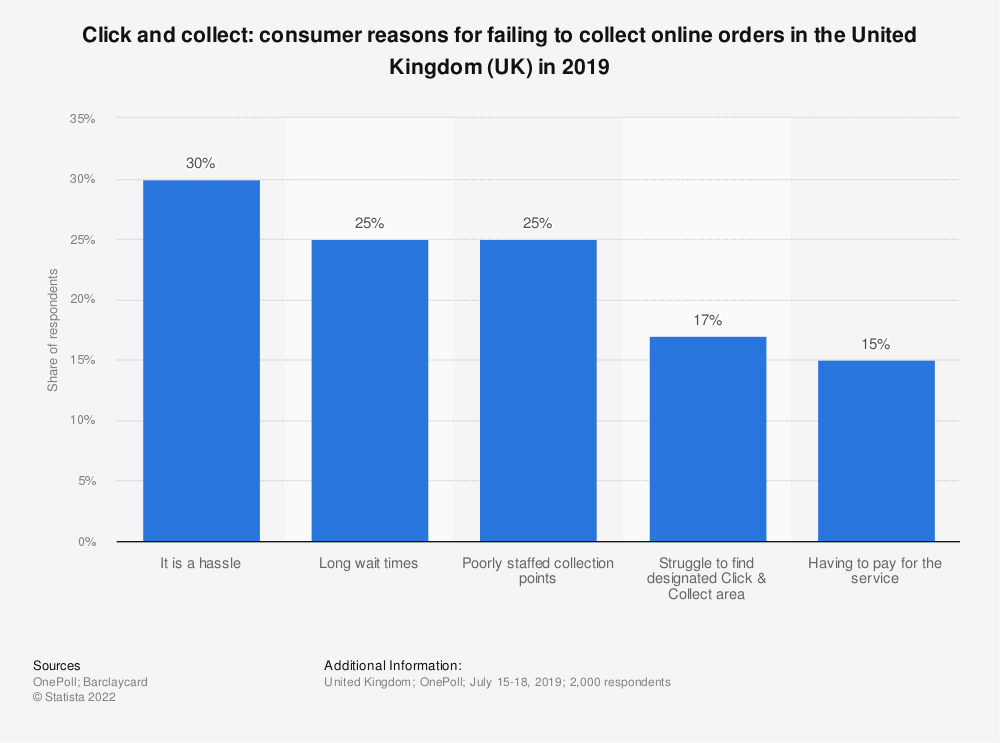 Statistic: Click and collect: consumer reasons for failing to collect online orders in the United Kingdom (UK) in 2019 | Statista