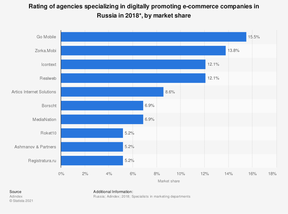 Statistic: Rating of agencies specializing in digitally promoting e-commerce companies in Russia in 2018*, by market share | Statista