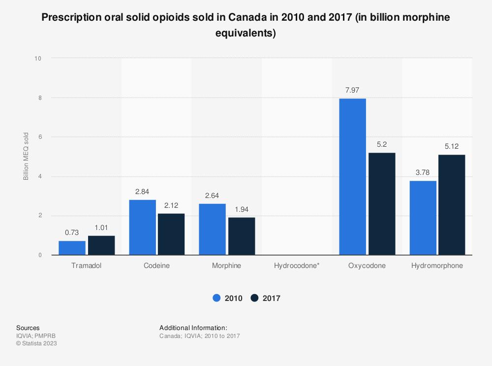 Statistic: Prescription oral solid opioids sold in Canada in 2010 and 2017 (in billion morphine equivalents)   Statista